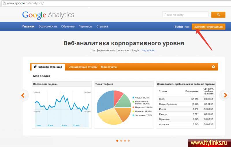 Аналитик Гугла для проверки сайта