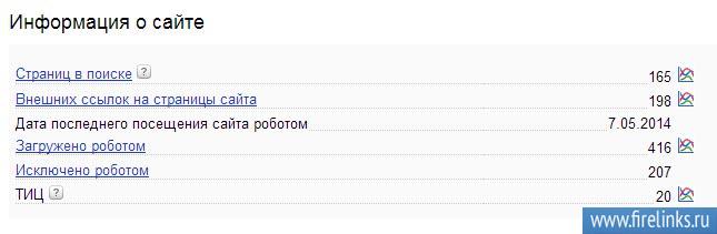 Панель вебмастера в Яндексе