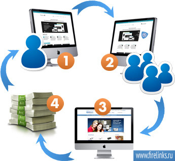 Заработать на рекламе в интернете
