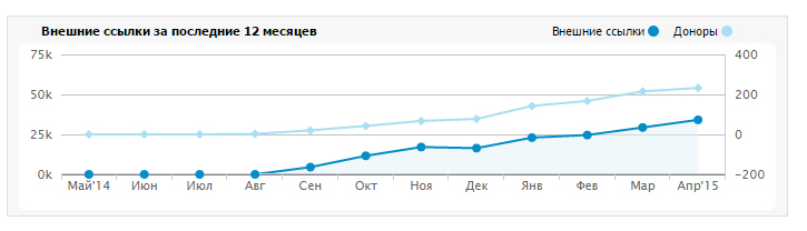 График роста количества ссылок на сайте.