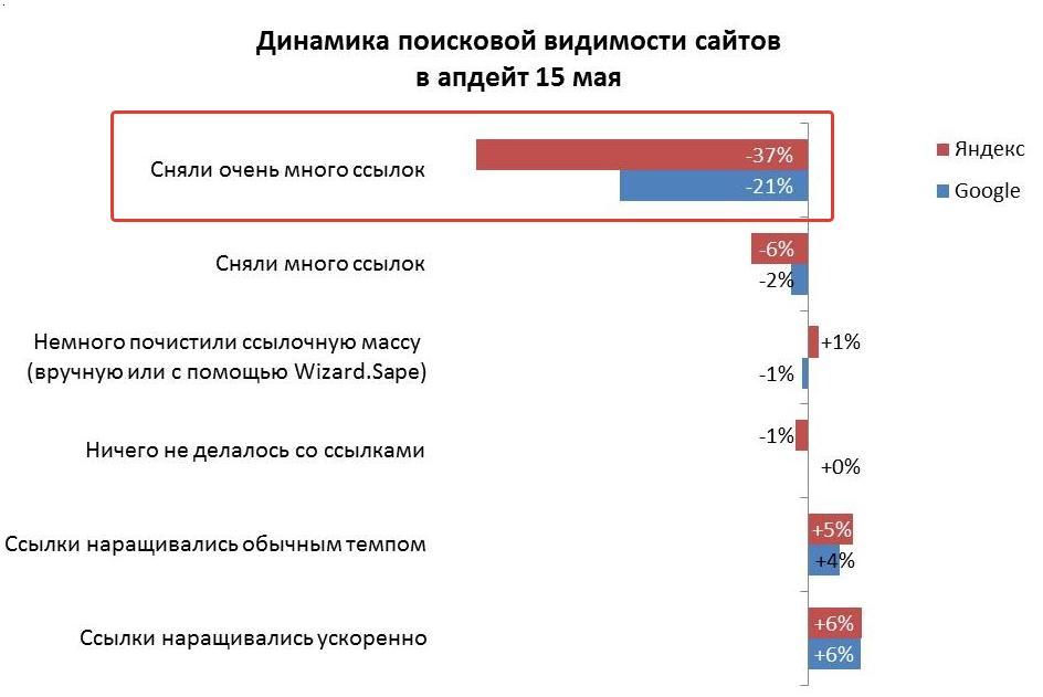 Снятие и закупка ссылок после апов Яндекса.