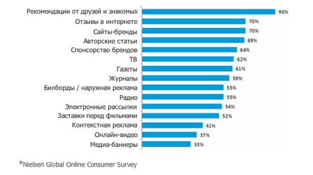 График соотношения видов рекомендаций товаров в сети