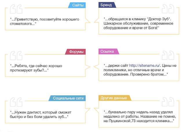 Как продвинуть сайт в ТОП Яндекса бесплатно в 2021 году? Рекомендации и способы продвижения