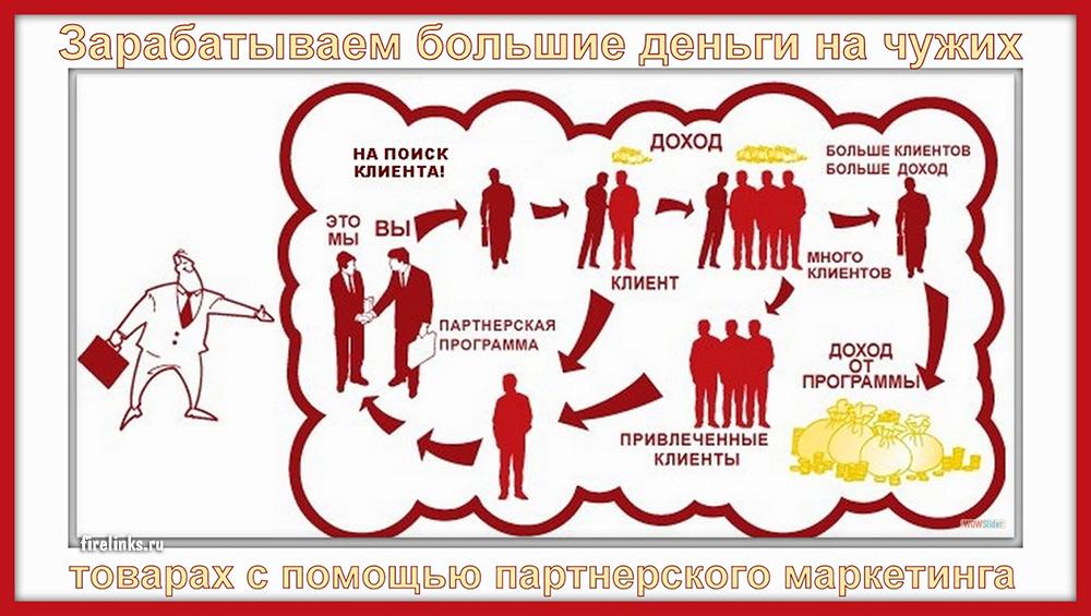 Принцип работы партнерок на сайте.