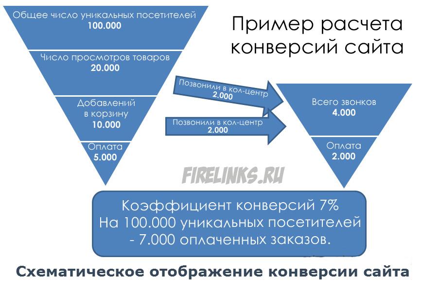 Конверсия продаж: что это и как посчитать