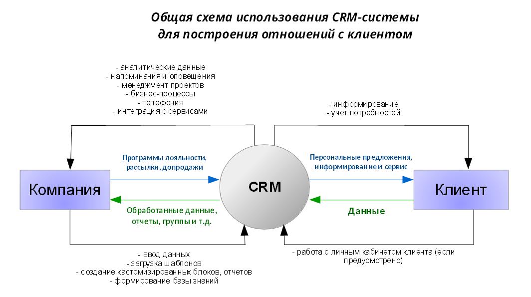 Crm системы что это такое простыми словами