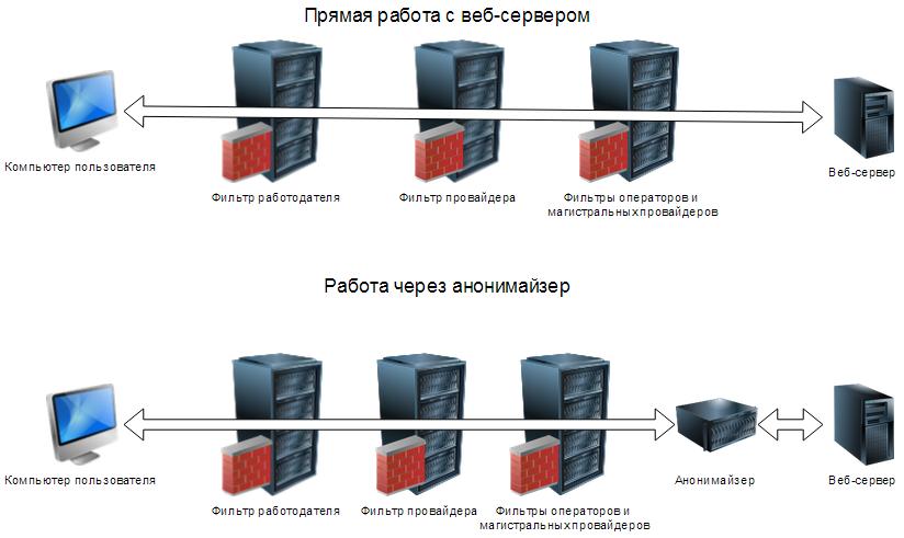 Закон о запрете анонимайзеров и VPN: что делать и как обойти запрет