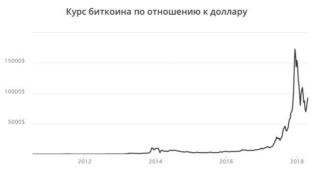 Где можно купить биткоины за рубли: ТОП бирж для покупки биткоинов без комиссии и по низкой цене