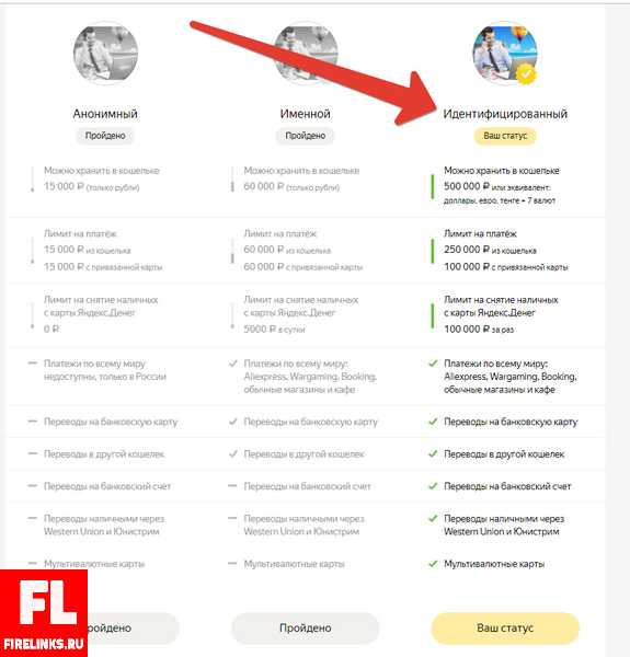 Яндекс деньги — идентификация кошелька + пошаговая инструкция и способы получения высшего статуса
