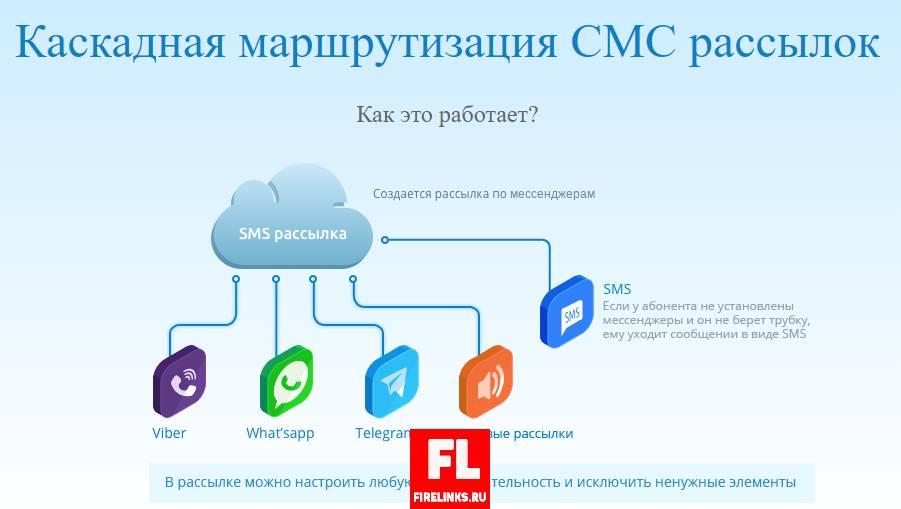 Каскадная маршрутизация СМС рассылок