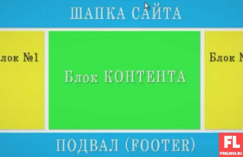 Юзабилити сайта (блоки)