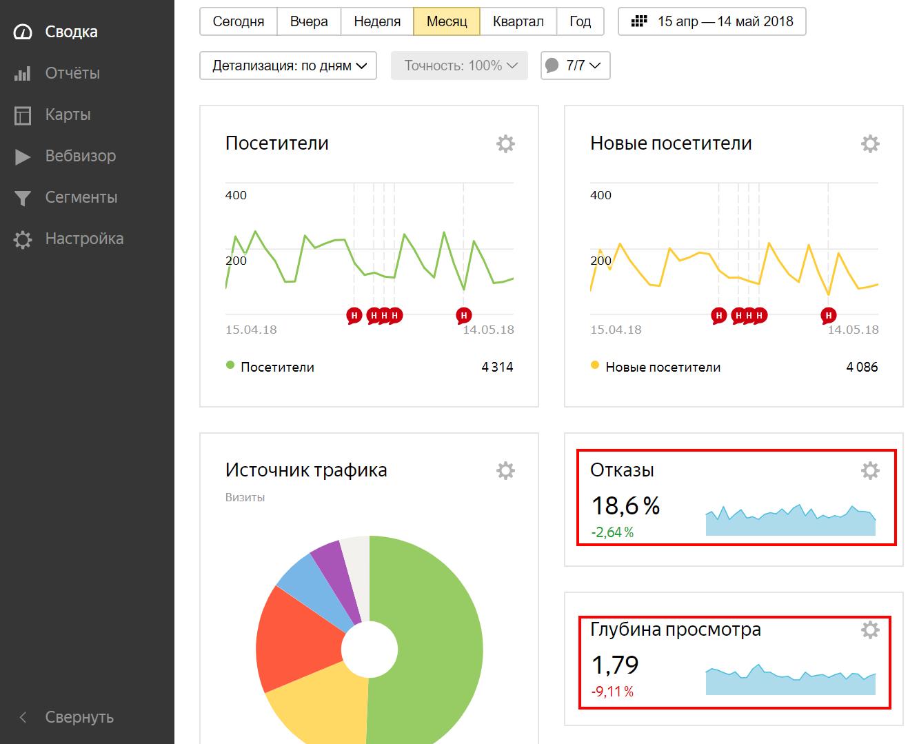 Яндекс метрика счетчик