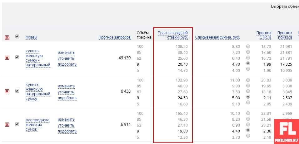 Стоимость клика в Яндекс директ