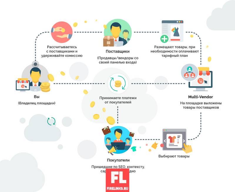 Дропшиппинг идея для бизнеса и продаж