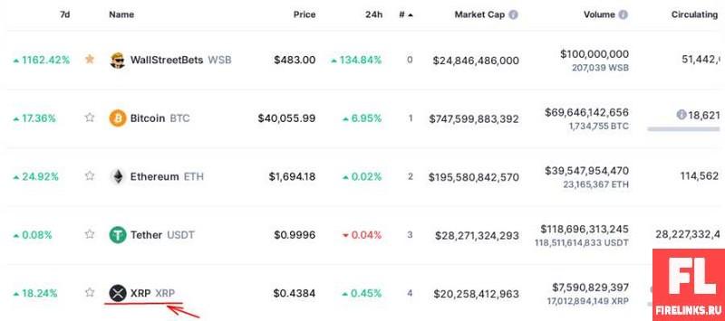 Колебание цены рипл (Какая криптовалюта перспективная)