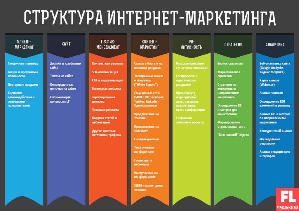 Интернет маркетолог это кто и чем занимается: обязанности и зарплата + полезные книги