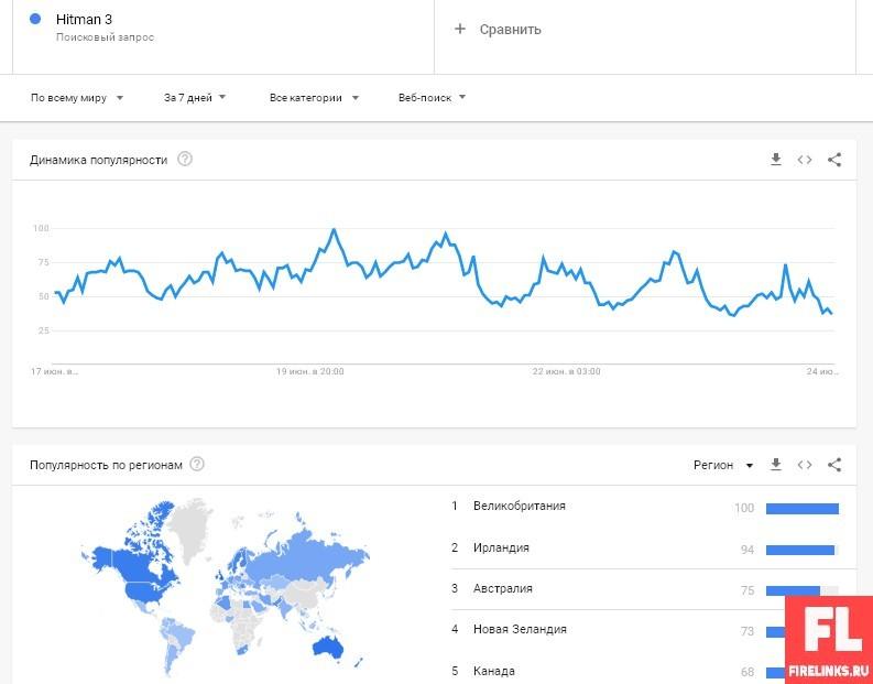 Гугл Трендс: анализ популярности запросов для продвижения в ТОП + анализ конкурентов и сбор ключей
