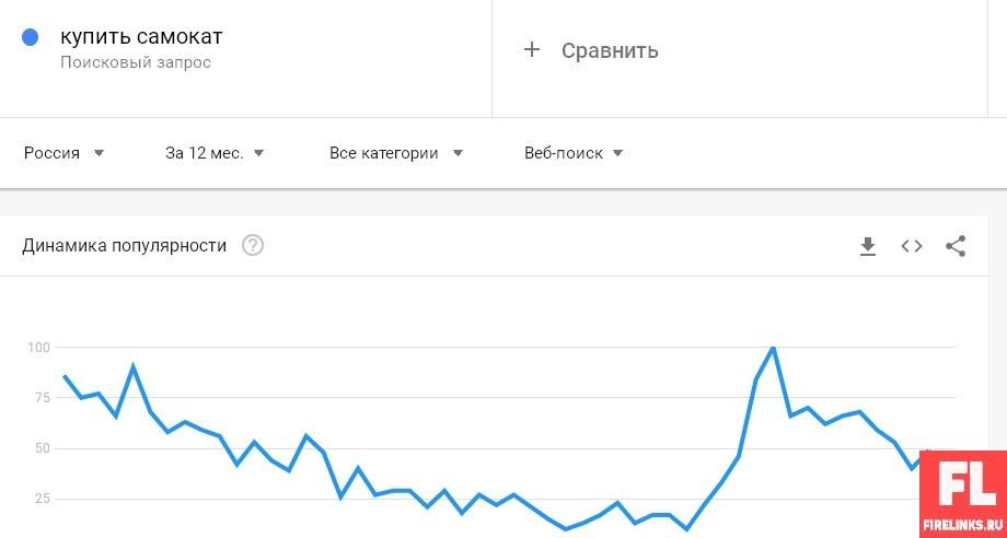 Динамика тенденций Гугл Трендс